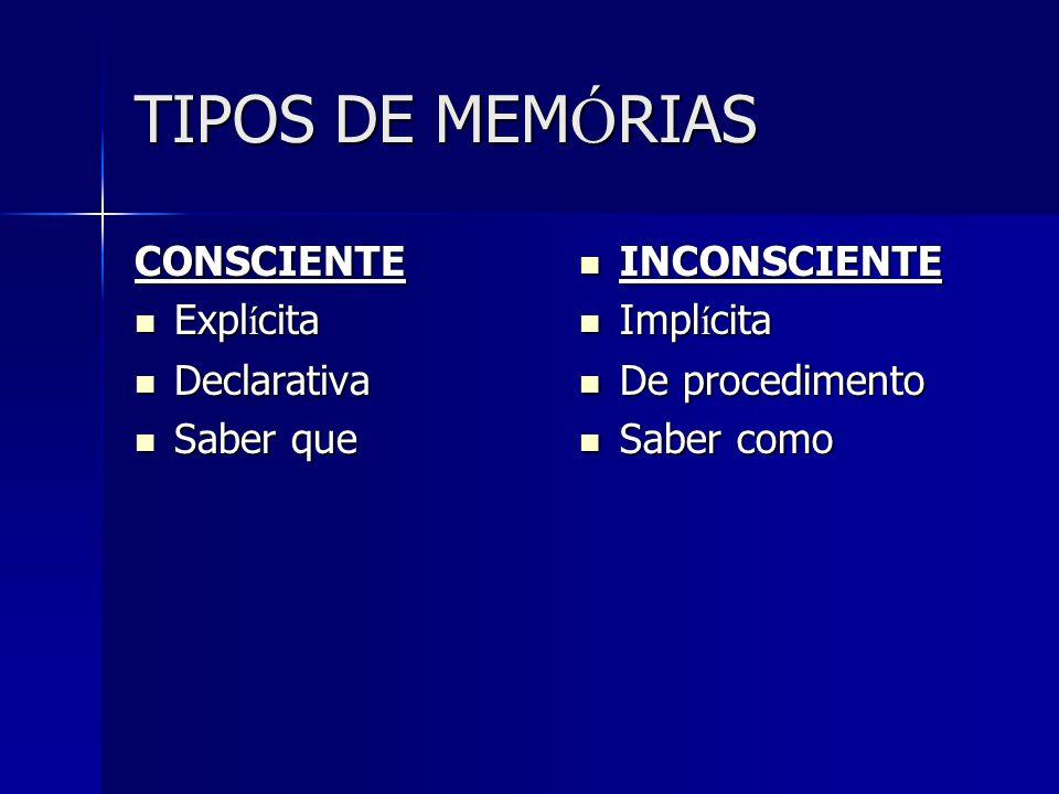 TIPOS DE MEMÓRIAS CONSCIENTE Explícita Declarativa Saber que