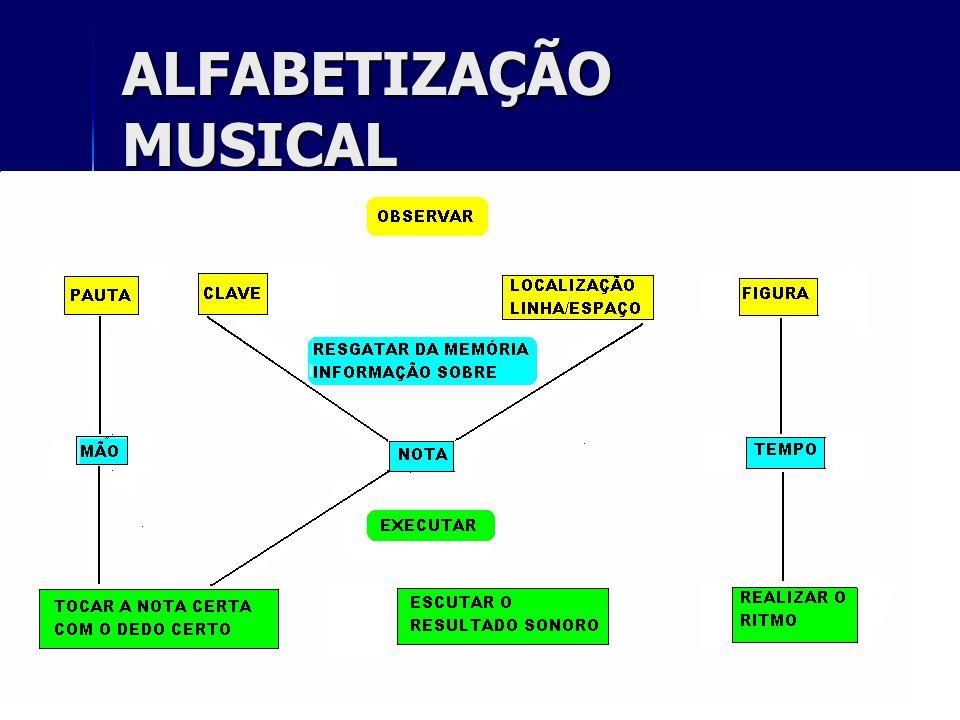 ALFABETIZAÇÃO MUSICAL