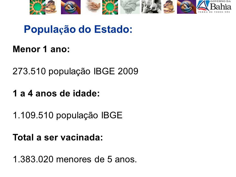 População do Estado: Menor 1 ano: 273.510 população IBGE 2009