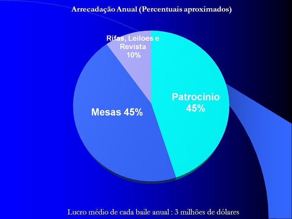 Arrecadação Anual (Percentuais aproximados)