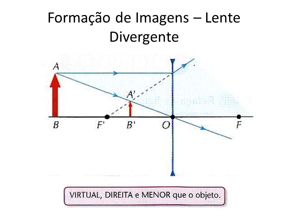 Formação de Imagens – Lente Divergente