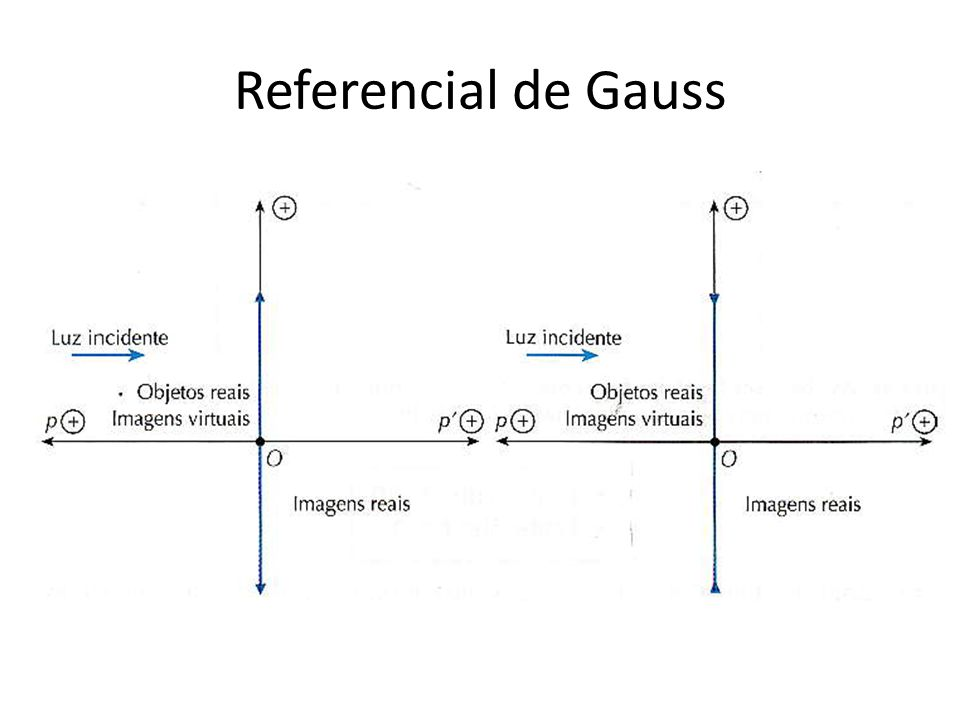 Referencial de Gauss