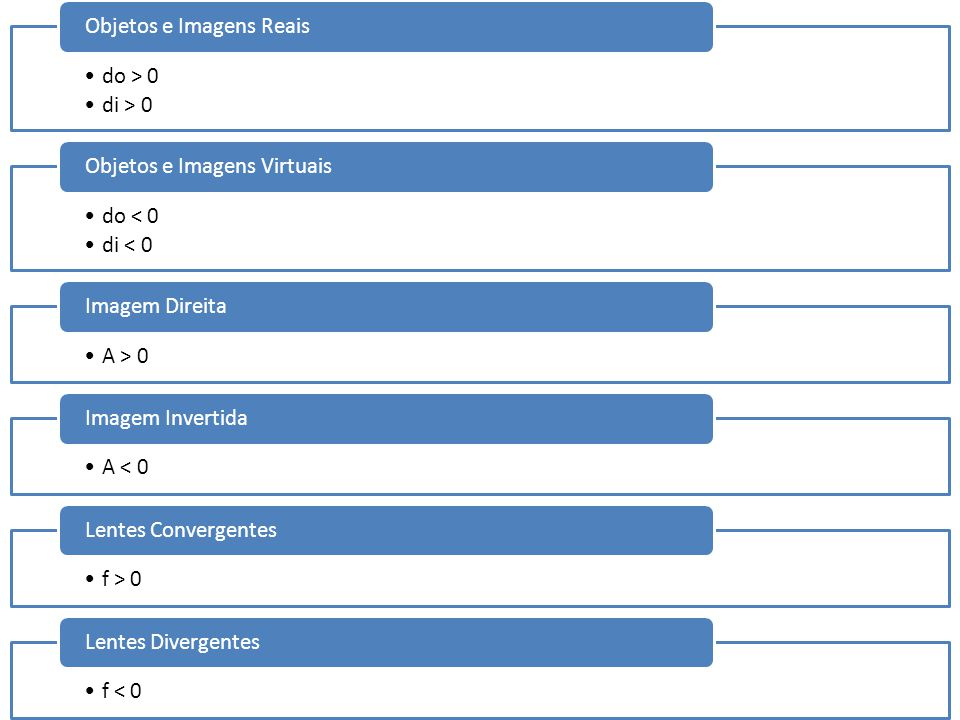 do > 0 di > 0. Objetos e Imagens Reais. do < 0. di < 0. Objetos e Imagens Virtuais. A > 0. Imagem Direita.