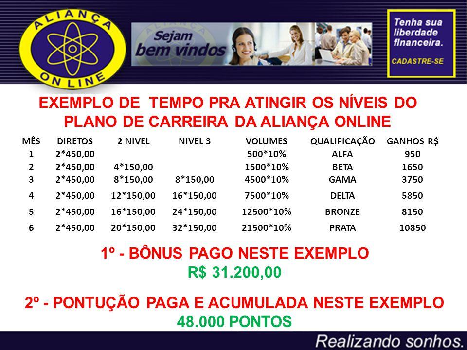 1º - BÔNUS PAGO NESTE EXEMPLO R$ 31.200,00