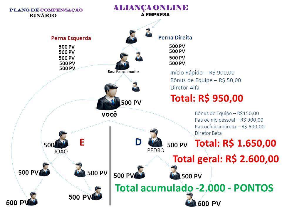 Total acumulado -2.000 - PONTOS