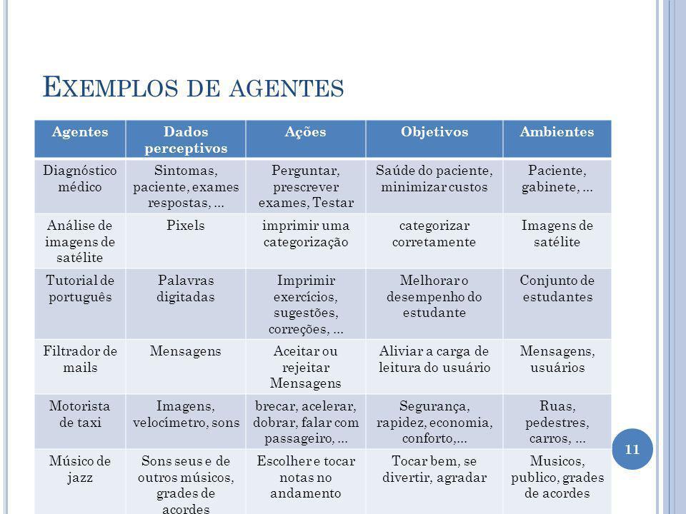 Exemplos de agentes Agentes Dados perceptivos Ações Objetivos