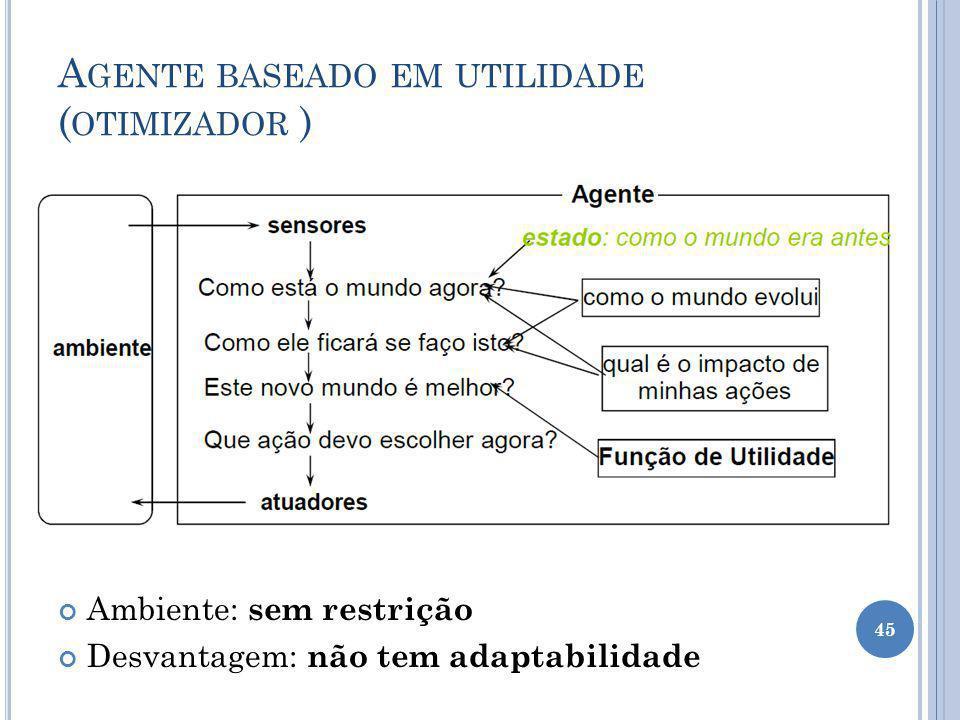 Agente baseado em utilidade (otimizador )