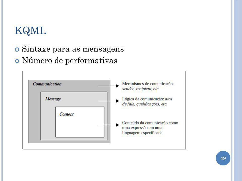 KQML Sintaxe para as mensagens Número de performativas