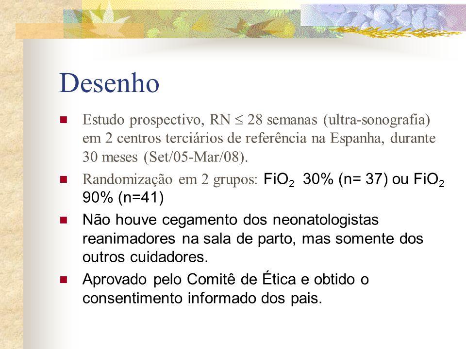 Desenho Estudo prospectivo, RN  28 semanas (ultra-sonografia) em 2 centros terciários de referência na Espanha, durante 30 meses (Set/05-Mar/08).