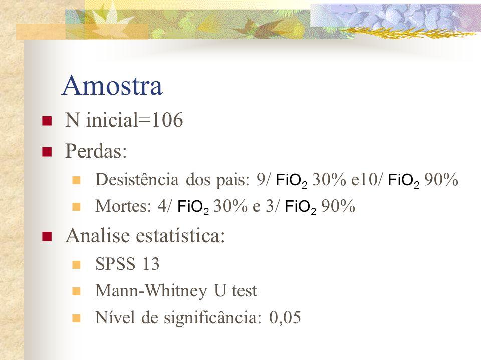 Amostra N inicial=106 Perdas: Analise estatística: