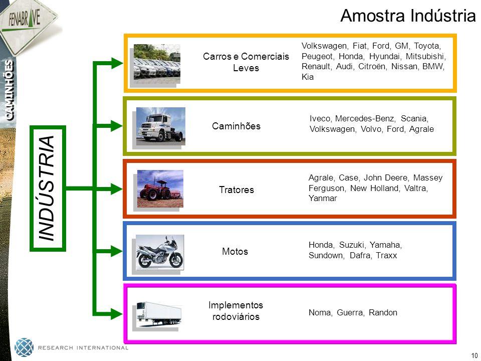 INDÚSTRIA Amostra Indústria Carros e Comerciais Leves Caminhões