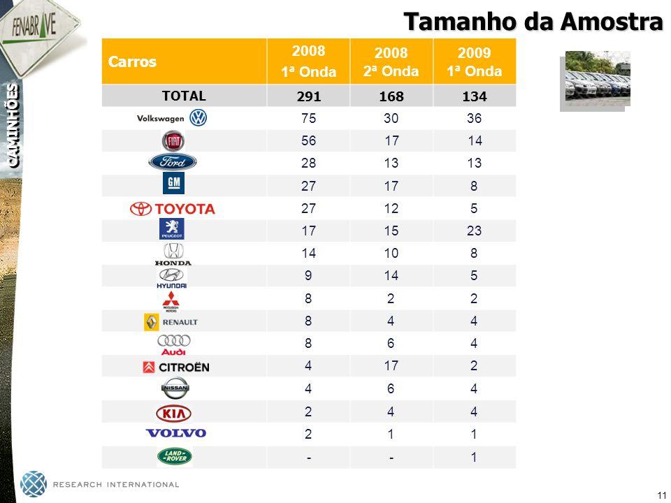 Tamanho da Amostra 2009 2008 Carros 1ª Onda 2ª Onda TOTAL 291 168 134