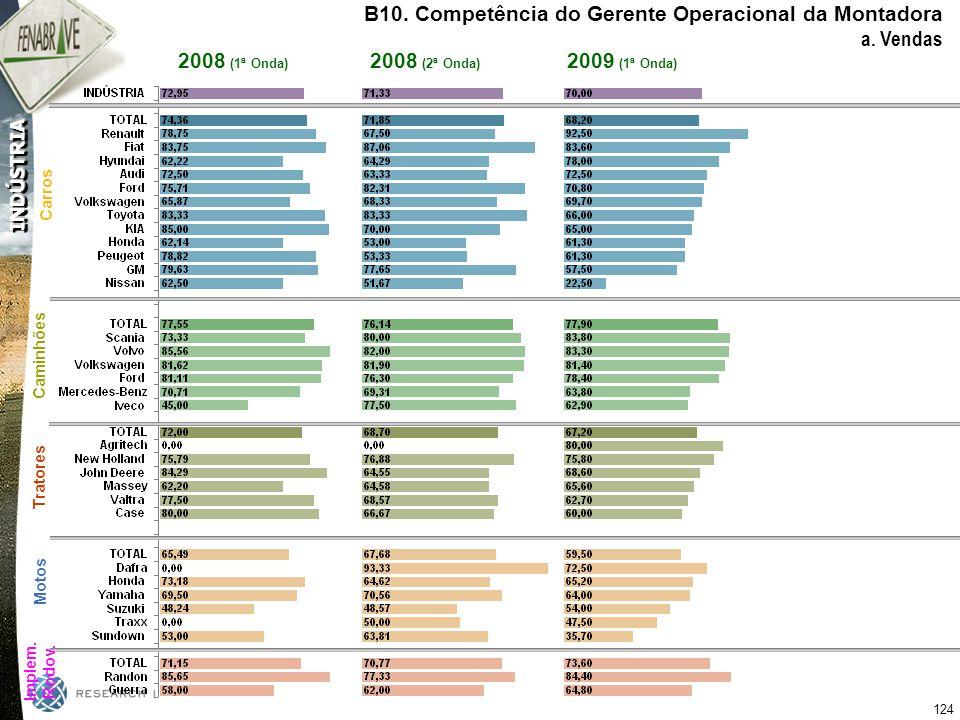 B10. Competência do Gerente Operacional da Montadora a. Vendas
