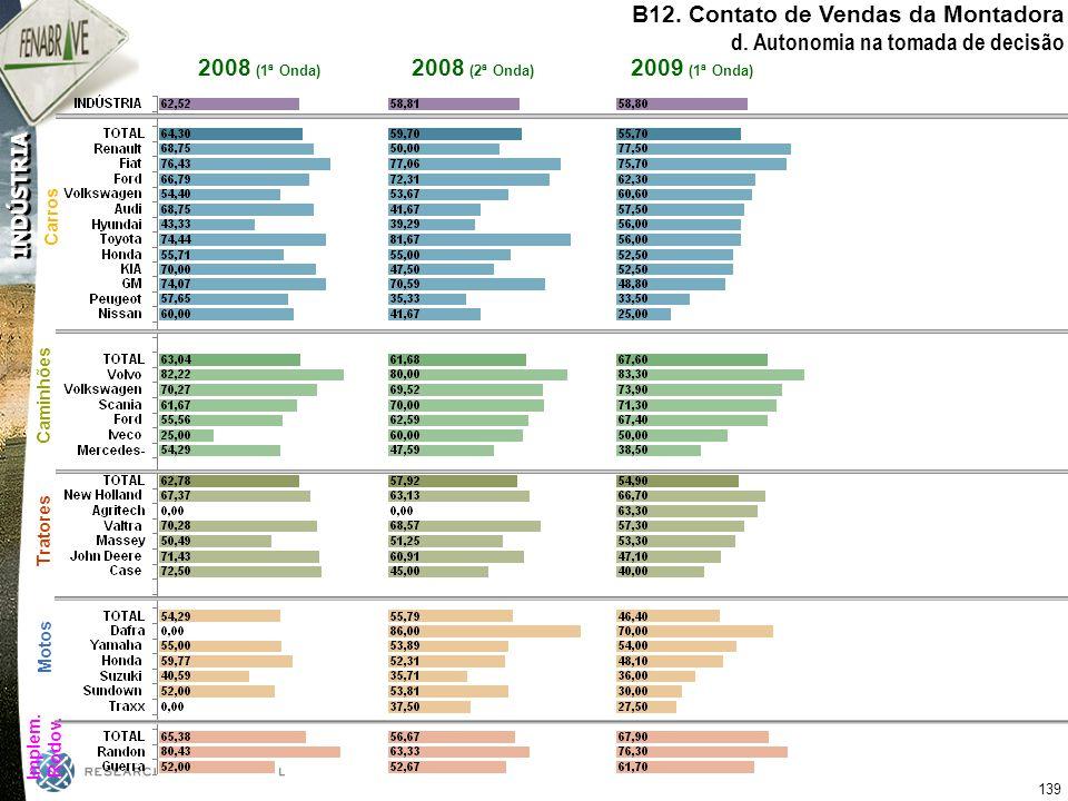 B12. Contato de Vendas da Montadora d. Autonomia na tomada de decisão