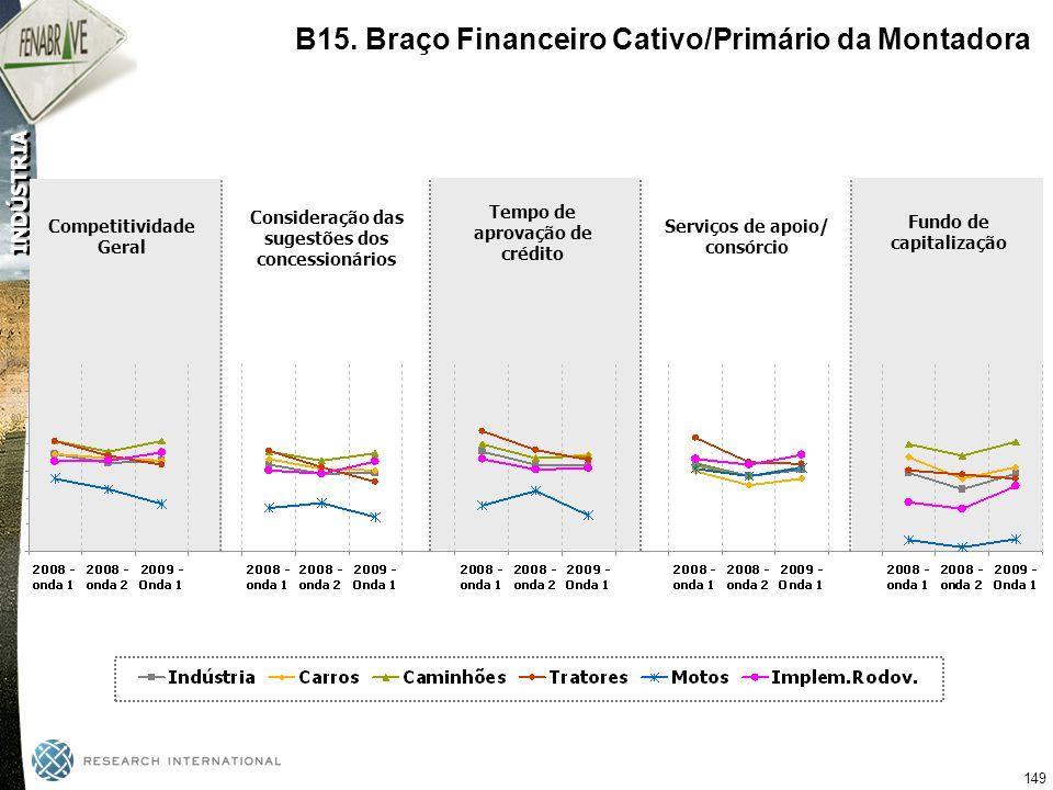 B15. Braço Financeiro Cativo/Primário da Montadora
