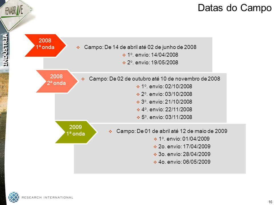 Datas do Campo 2008. 1ª onda. Campo: De 14 de abril até 02 de junho de 2008. 1o. envio: 14/04/2008.