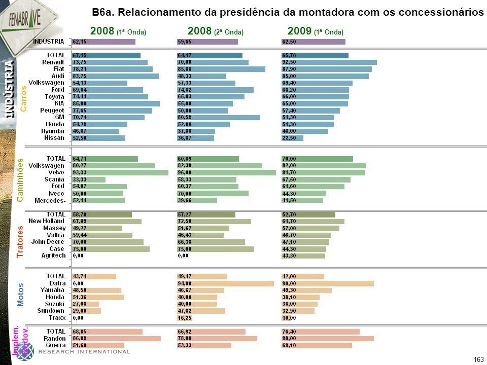 B6a. Relacionamento da presidência da montadora com os concessionários