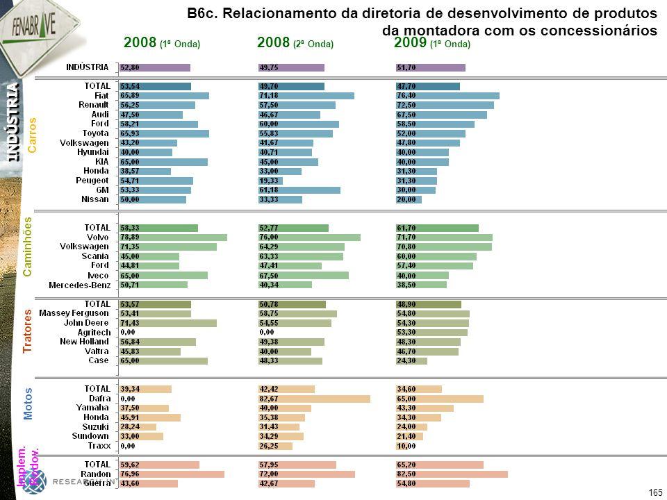 B6c. Relacionamento da diretoria de desenvolvimento de produtos da montadora com os concessionários