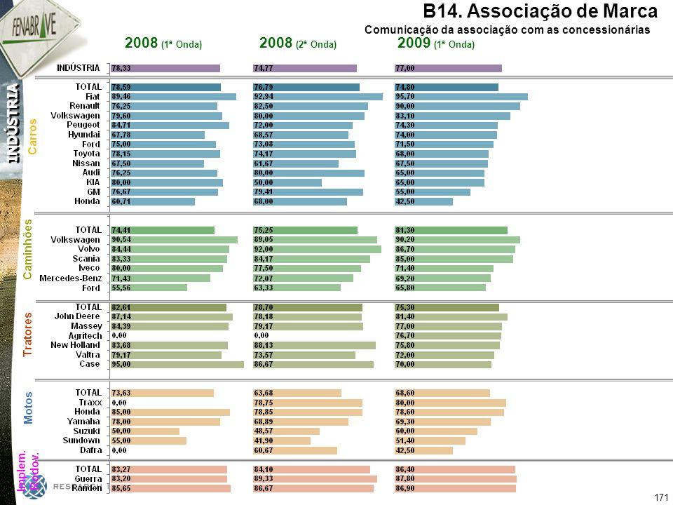 B14. Associação de Marca 2008 (1ª Onda) 2008 (2ª Onda) 2009 (1ª Onda)