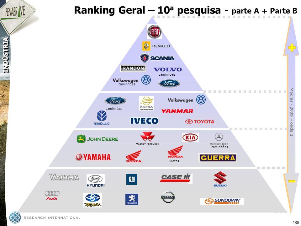 + - Ranking Geral – 10a pesquisa - parte A + Parte B