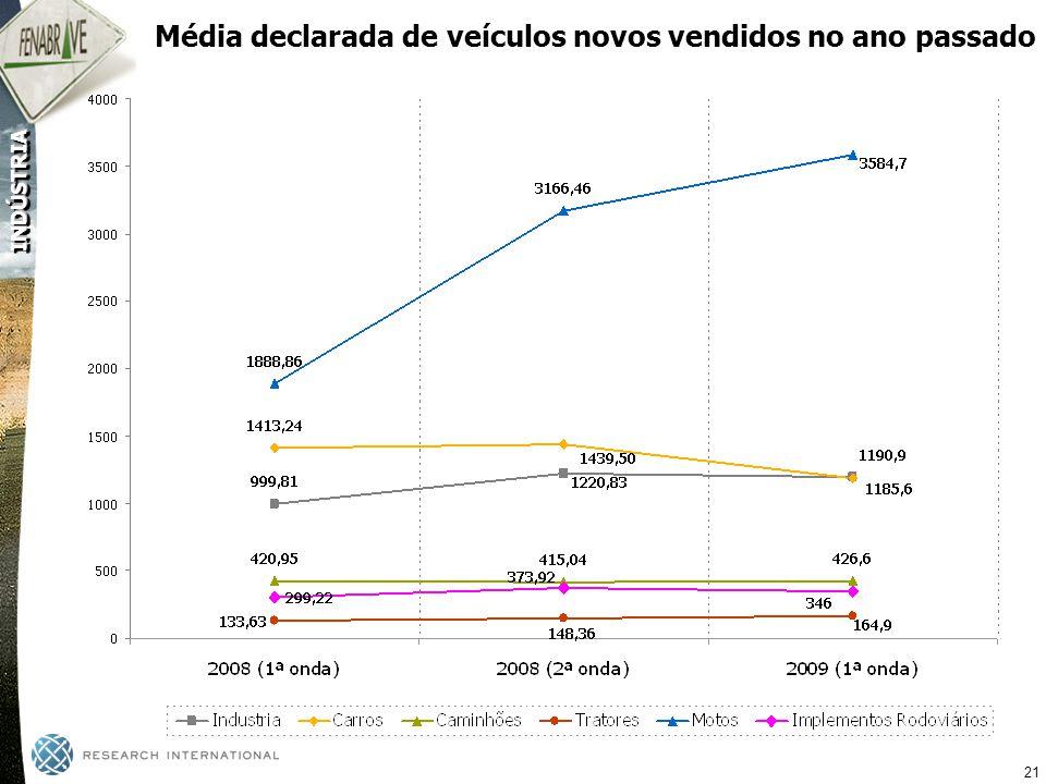 Média declarada de veículos novos vendidos no ano passado