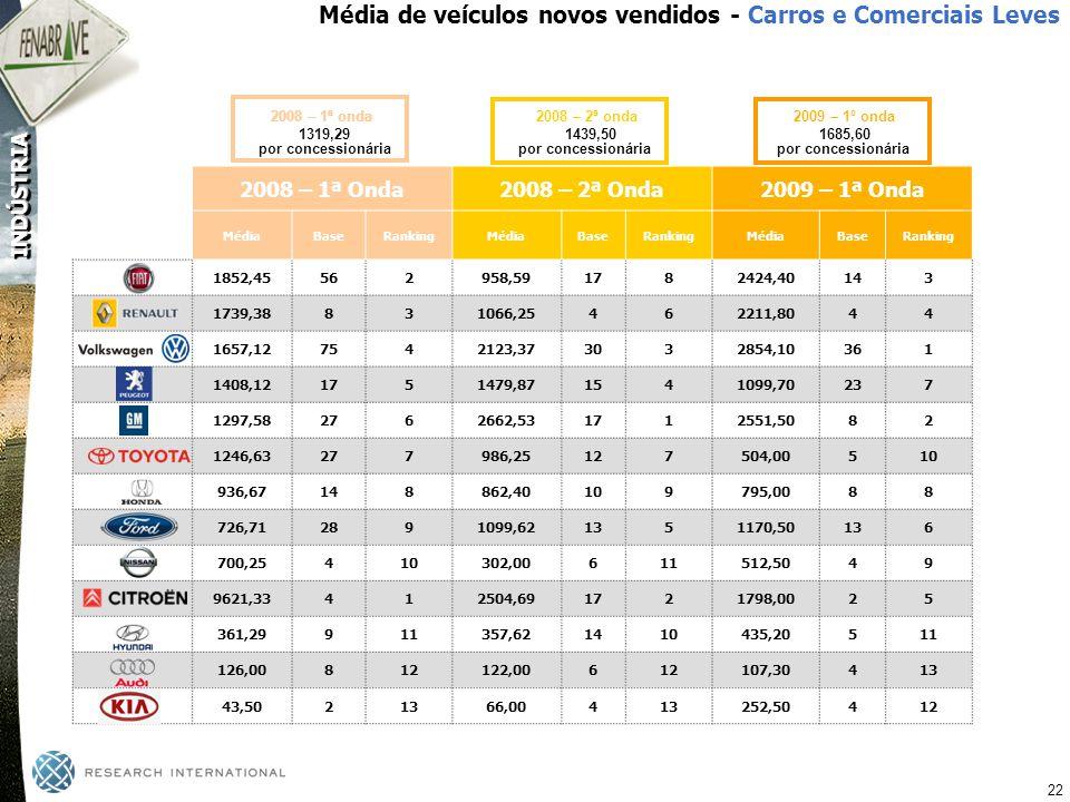 Média de veículos novos vendidos - Carros e Comerciais Leves