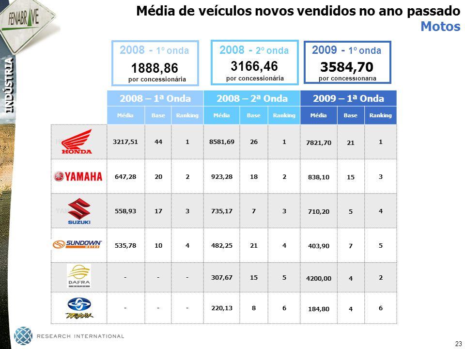 Média de veículos novos vendidos no ano passado Motos