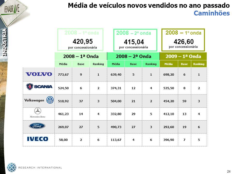 Média de veículos novos vendidos no ano passado Caminhões