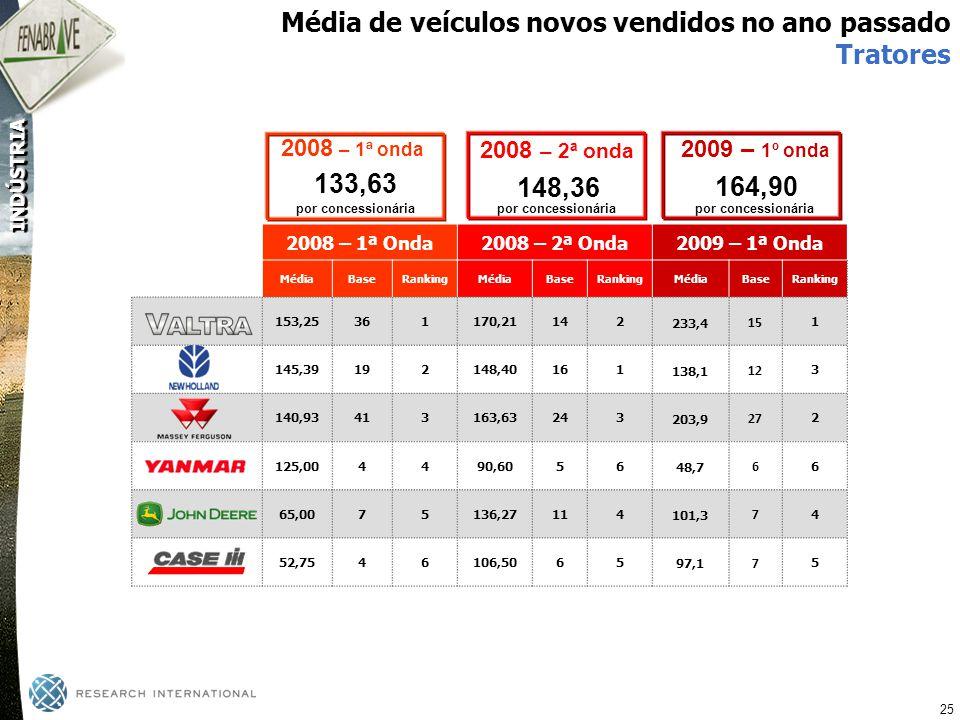 Média de veículos novos vendidos no ano passado Tratores
