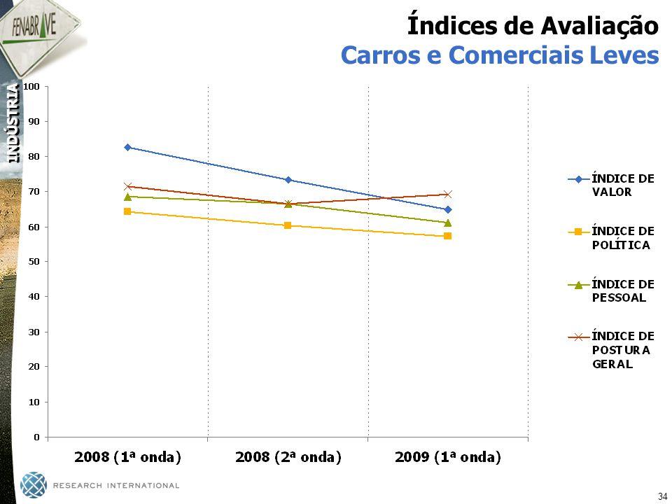Índices de Avaliação Carros e Comerciais Leves
