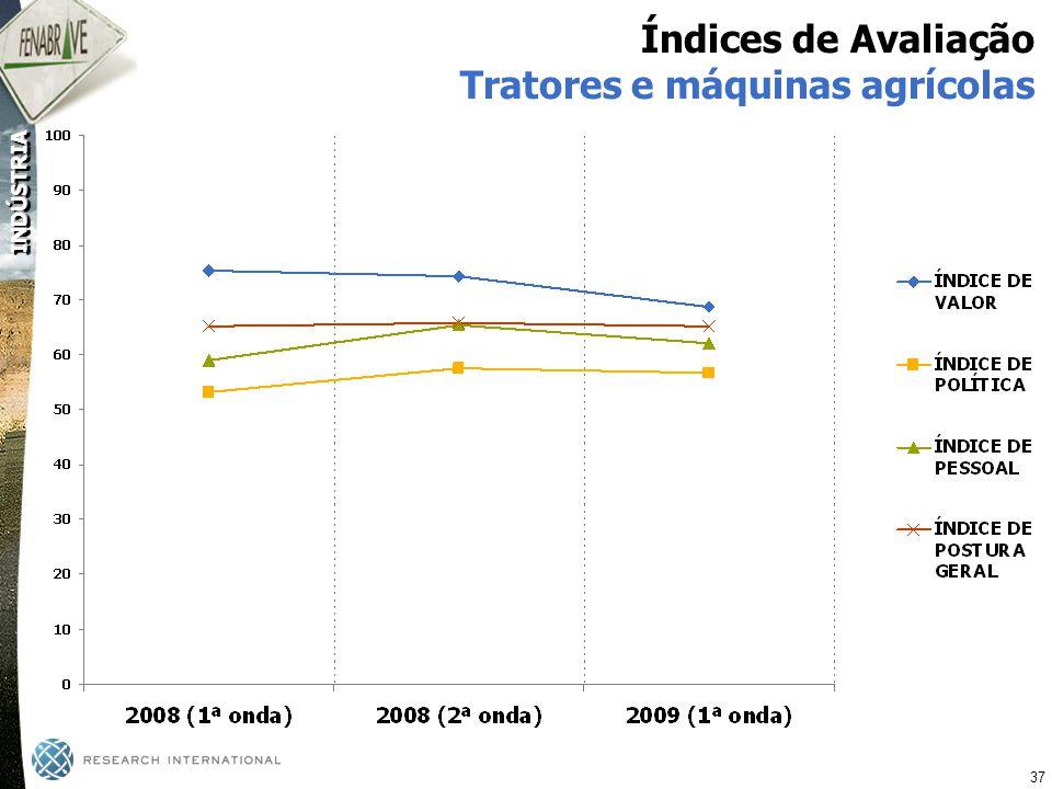 Índices de Avaliação Tratores e máquinas agrícolas