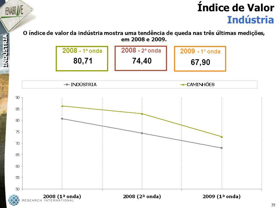 Índice de Valor Indústria 80,71 74,40 67,90 2008 - 1ª onda