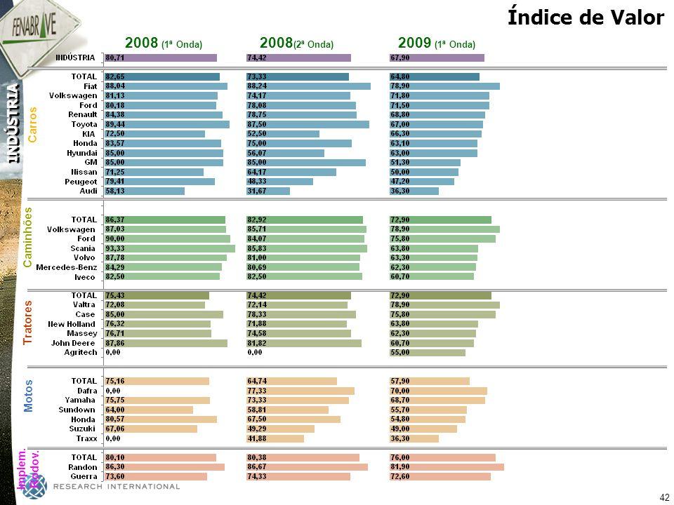 Índice de Valor 2008 (1ª Onda) 2008(2ª Onda) 2009 (1ª Onda) Carros