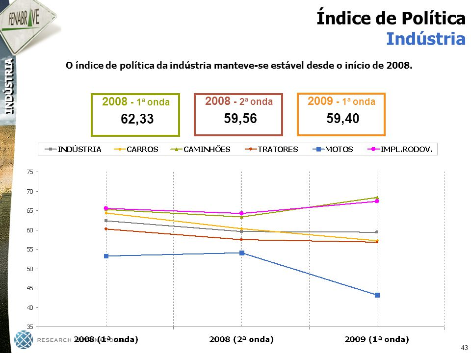 Índice de Política Indústria 62,33 59,56 59,40 2008 - 1ª onda