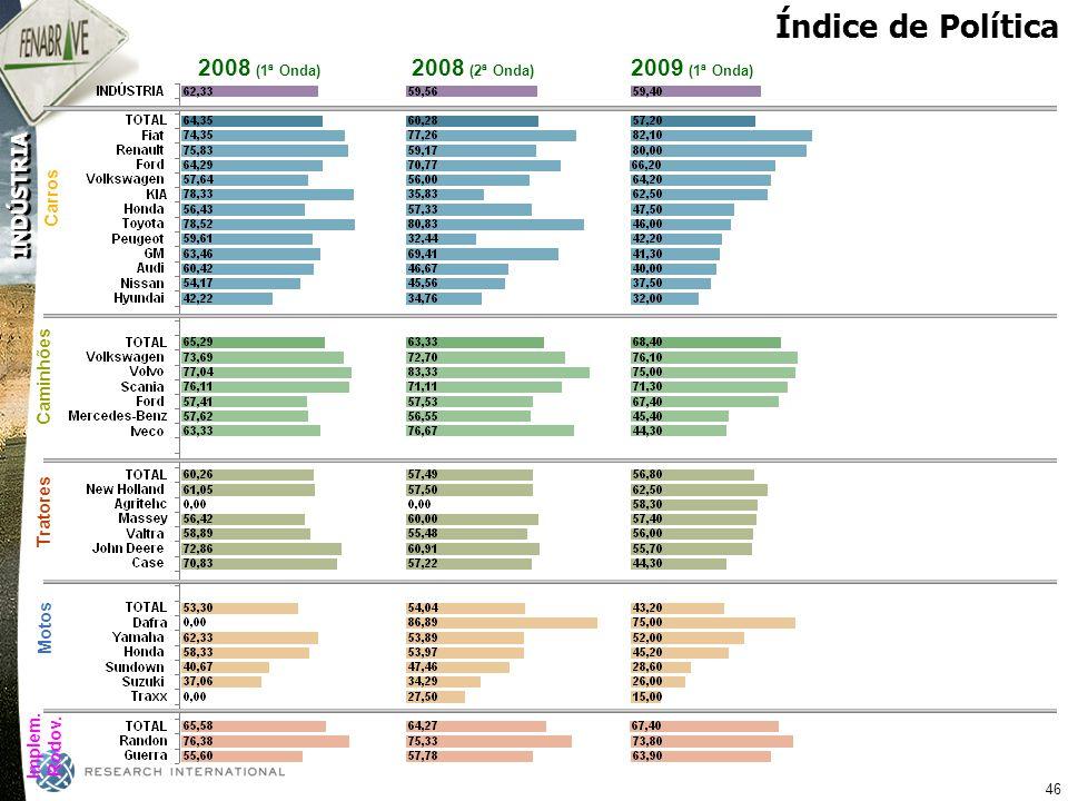 Índice de Política 2008 (1ª Onda) 2008 (2ª Onda) 2009 (1ª Onda) Carros