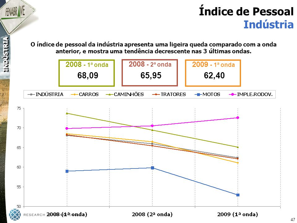 Índice de Pessoal Indústria 68,09 65,95 62,40 2008 - 1ª onda