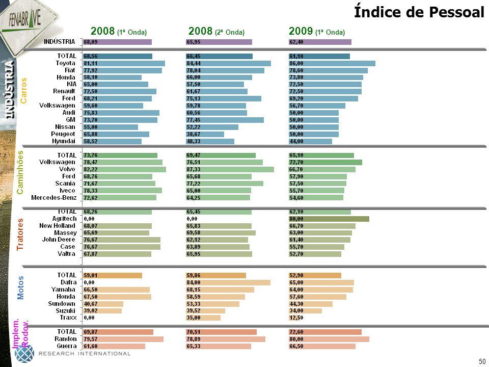 Índice de Pessoal 2008 (1ª Onda) 2008 (2ª Onda) 2009 (1ª Onda) Carros