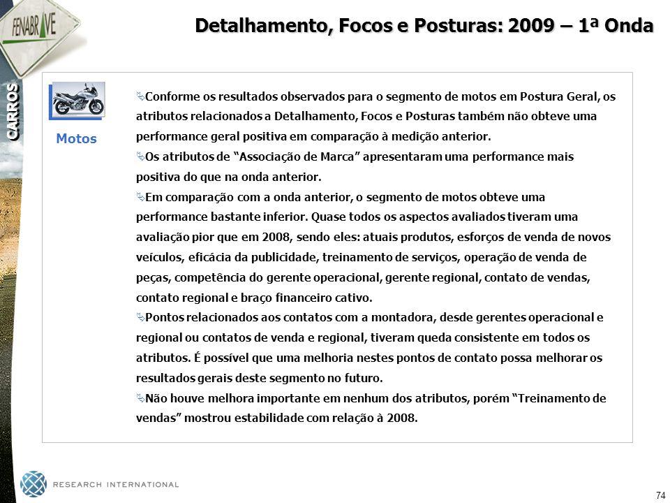 Detalhamento, Focos e Posturas: 2009 – 1ª Onda