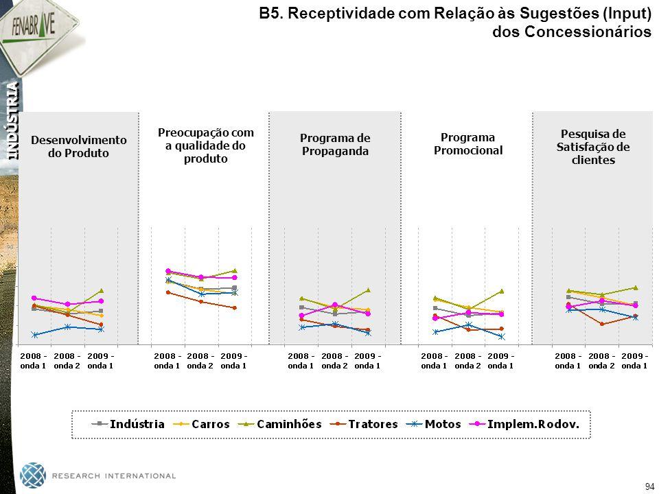 B5. Receptividade com Relação às Sugestões (Input) dos Concessionários