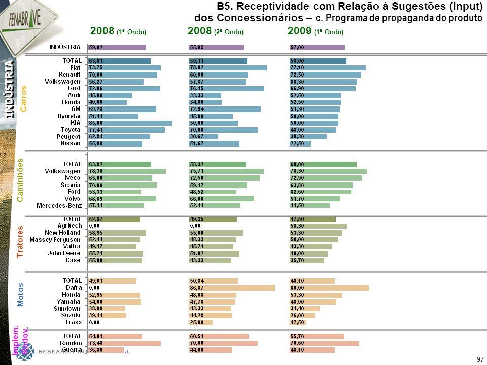 B5. Receptividade com Relação à Sugestões (Input) dos Concessionários – c. Programa de propaganda do produto
