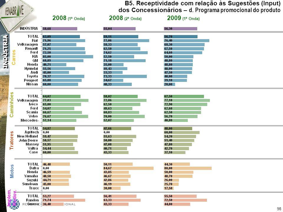 B5. Receptividade com relação às Sugestões (Input) dos Concessionários – d. Programa promocional do produto