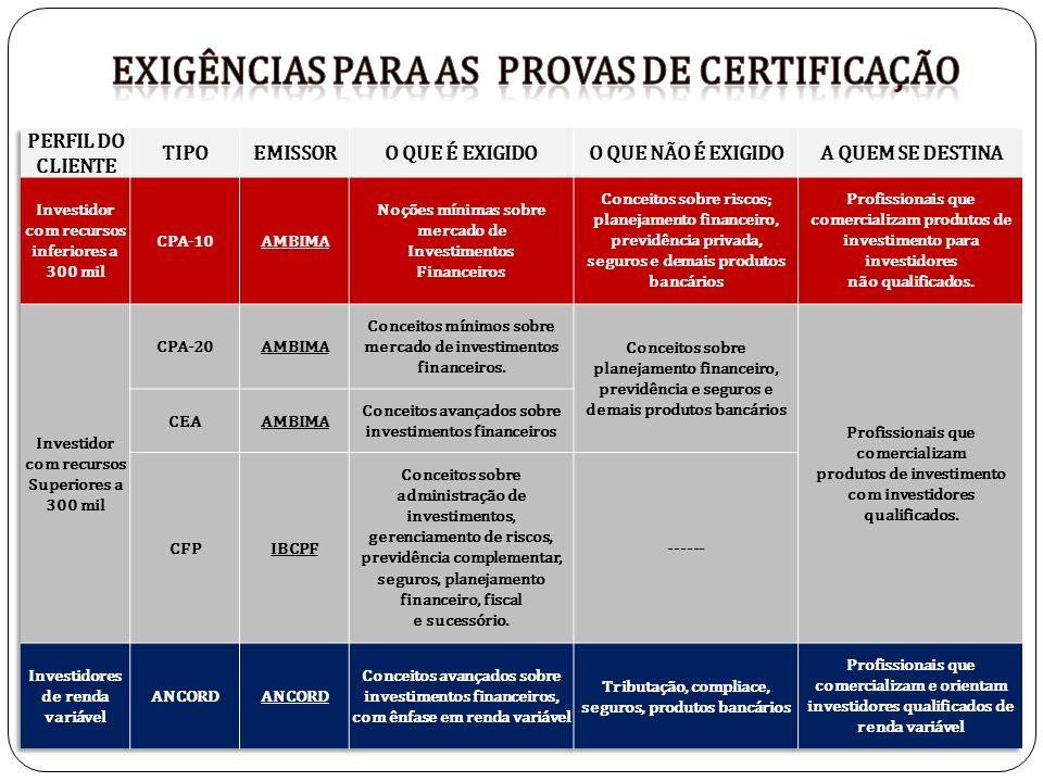 Exigências para as PROVAS DE certificação