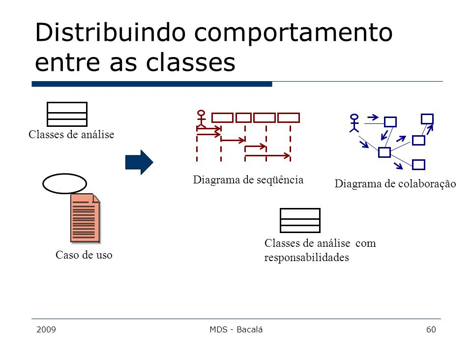 Distribuindo comportamento entre as classes