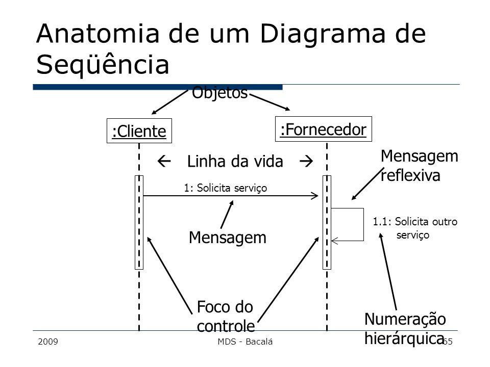 Anatomia de um Diagrama de Seqüência