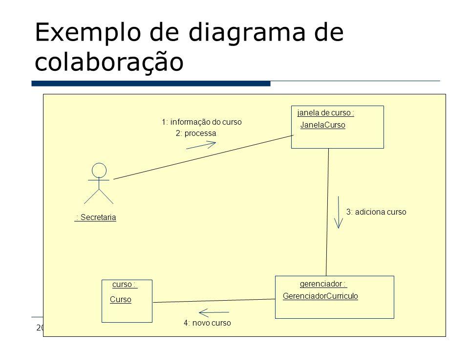 Exemplo de diagrama de colaboração