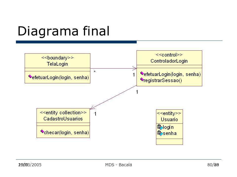 Diagrama final 2009 15/03/2005 MDS - Bacalá 80/28 80