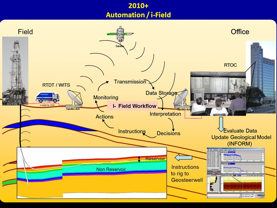 2010+ Automation / i-Field. 29 Novembro 2012.