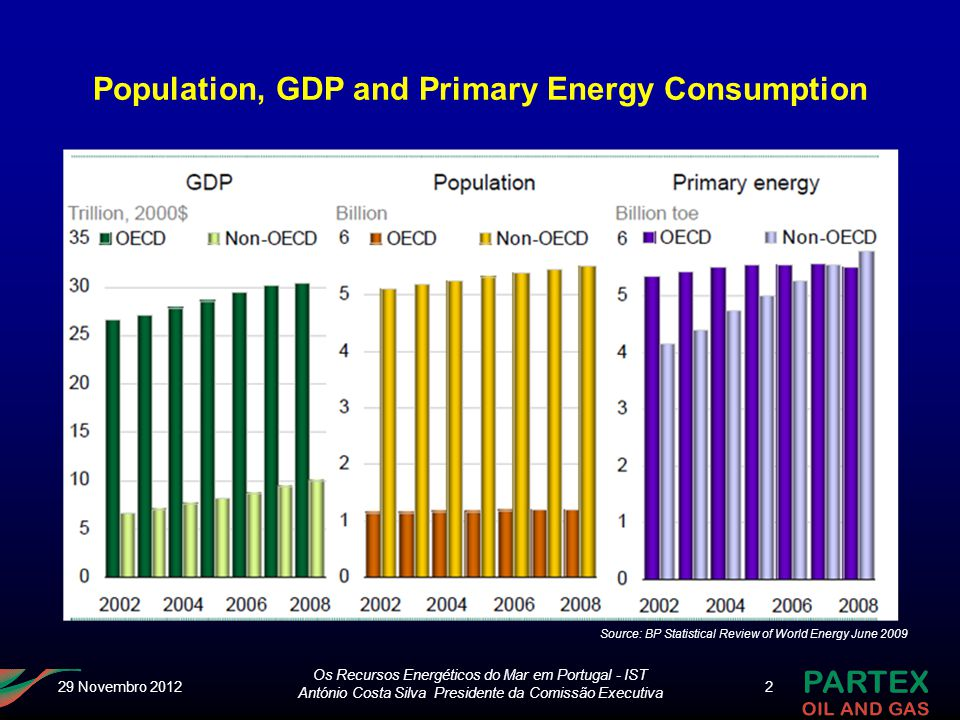 Population, GDP and Primary Energy Consumption