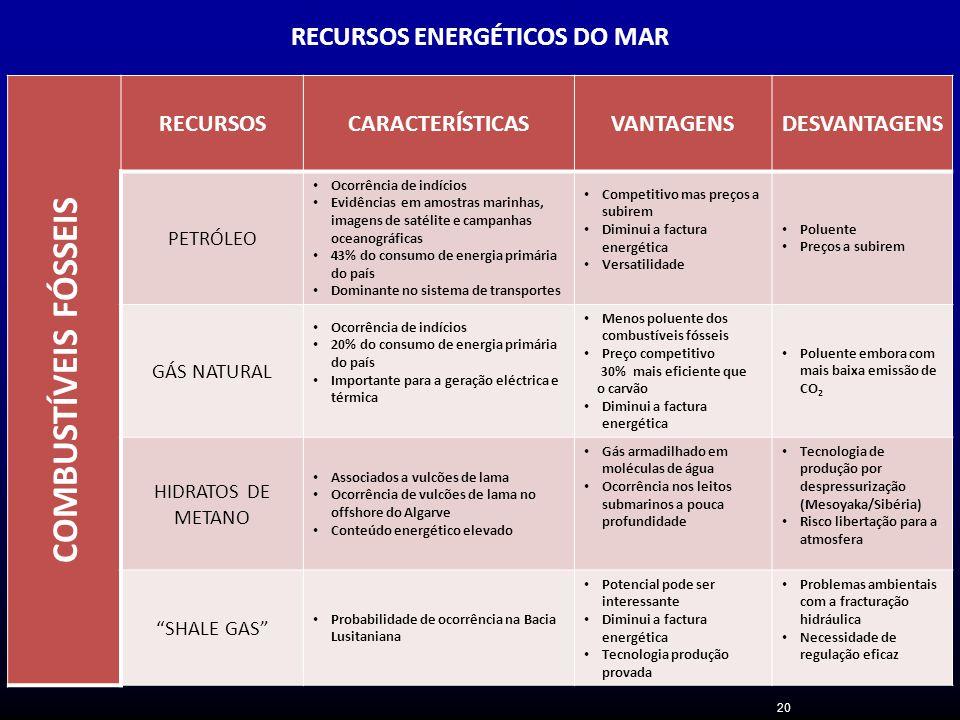 RECURSOS ENERGÉTICOS DO MAR