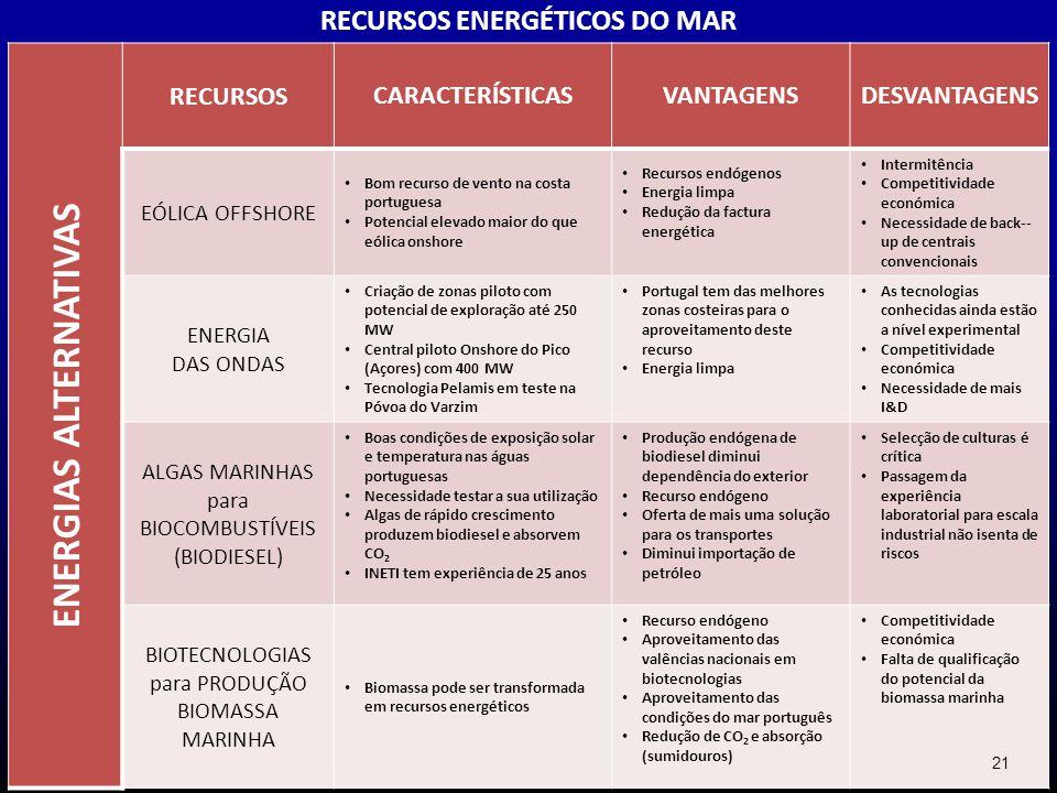 RECURSOS ENERGÉTICOS DO MAR ENERGIAS ALTERNATIVAS